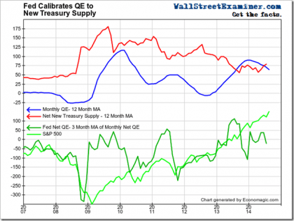 Fed Assets vs. Treasury Supply- Click to enlarge