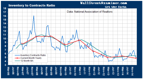 Inventory to Contracts Ratio- Click to enlarge