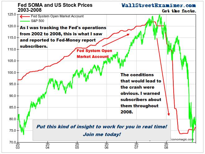 Link Between Fed Action and Market Crash