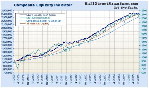 Macro Liquidity