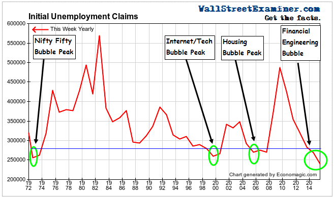 Historical Initial Claims and Bubbles