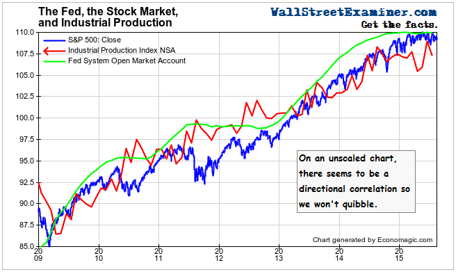 The Fed, Stock Prices, and Industrial Production - Click to enlarge