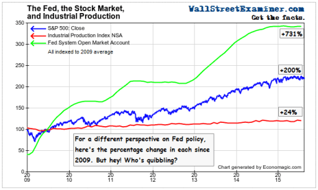 The Fed, Stock Prices, and Industrial Production- Indexed - Click to enlarge