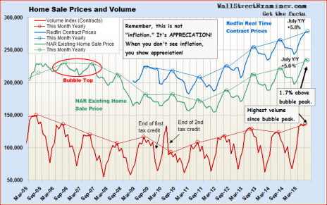 House Prices and Sales Volume