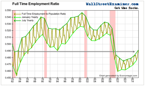 Full Time Jobs Ratio - Click to enlarge