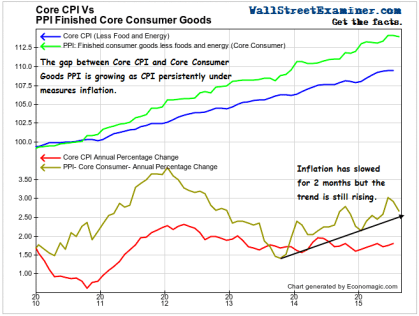 CPI Lags Inflation Reality