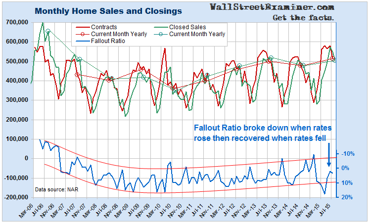 Monthly Housing Sales and Closings
