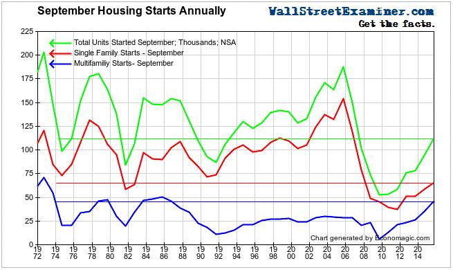 September Housing Starts- Click to enlarge