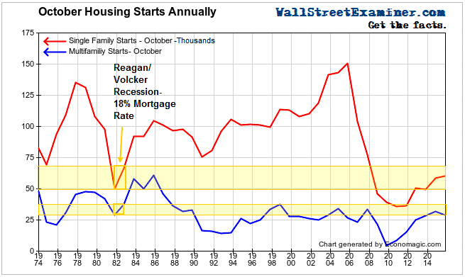 October Housing Starts By Year