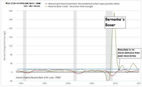 Bernanke's Boner Didn't Stimulate- Click to enlarge