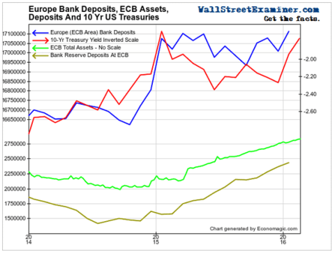 Europe Bank Deposits, ECB Assets and Deposits, and US Treasuries- Click to enlarge