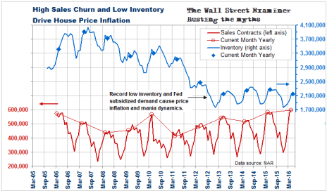 House Sales and Inventory- Click to enlarge