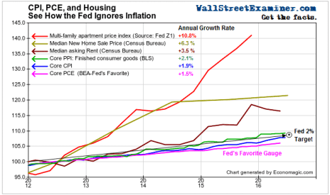 CPI, PCE, Housing- How Fed Ignores Inflation