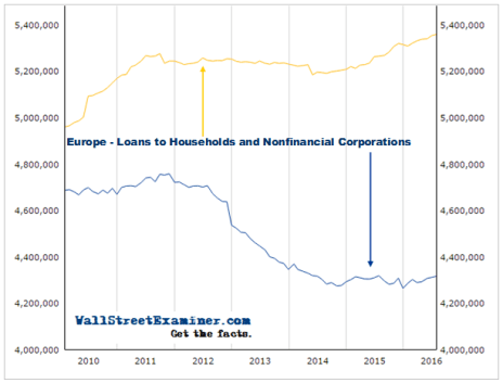 European Bank Loans To Households and Business - Click to enlarge