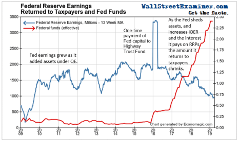 Federal Reserve Earnings Returned to Taxpayers and Fed Funds