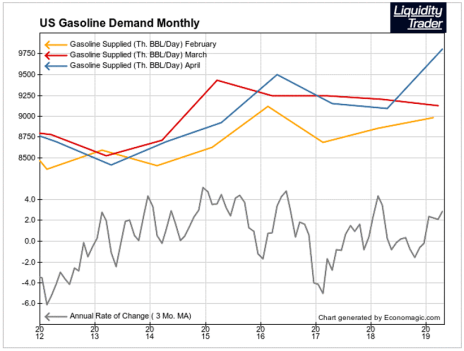 Gasoline Demand shows if US economy is growing