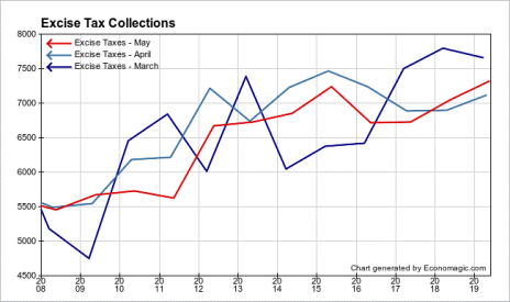 Federal Excise Tax Collections Data