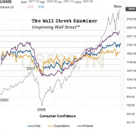 Consumer Confidence Index and Components tell different stories