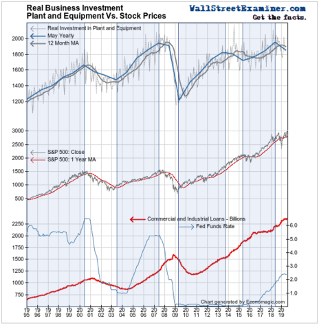 Real Business Investment and Stock Prices