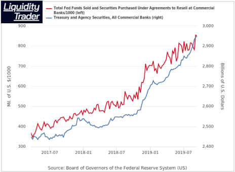 Fed POMO -  Permanent Open Market Operations was insufficient to finance Treasury issuance so massive debt built up.