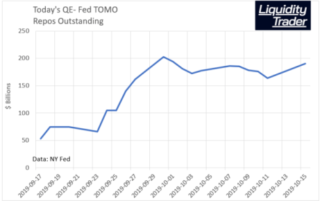 Fed Temporary Open Market Operations - Repos Outstanding