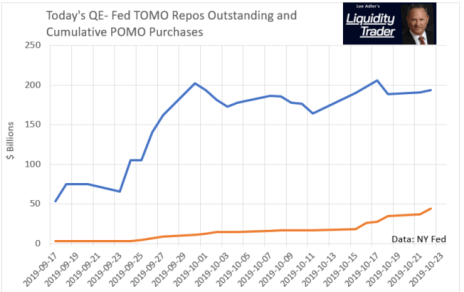New QE - Fed TOMO Repos and Fed POMO