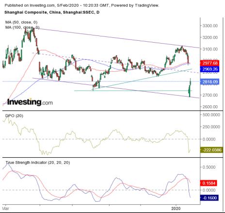 China Stock Market Chart