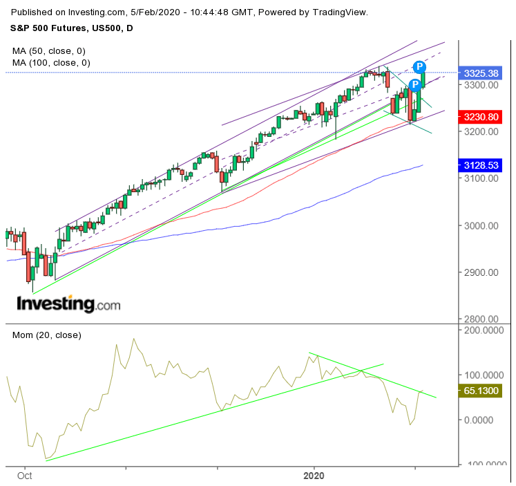 S&P Futures Chart