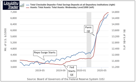 Bank Deposits and The Fed's Balance Sheet
