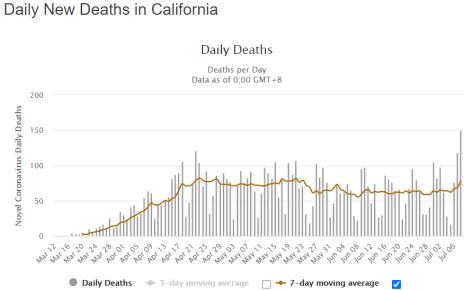 California Covid 19 Deaths