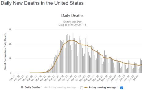 COVID 19 Deaths US