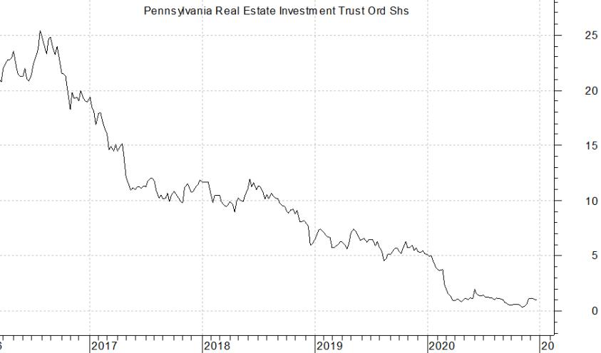 PREIT Chart
