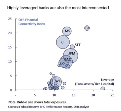 https://i0.wp.com/wallstreetonparade.com/wp-content/uploads/2016/01/Wall-Street-Mega-Banks-Are-Highly-Interconnected.png