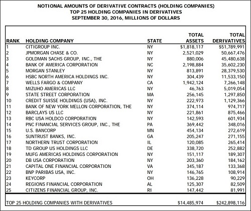 OCC Top 25 Holding Companies with Derivatives, Sept 30, 2016