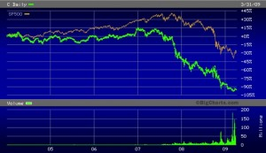 Citigroup's Stock Price Versus S&P 500 In Leadup and Aftermath of the 2008 Crash
