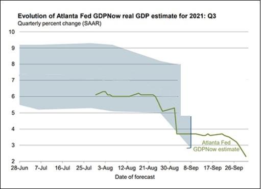 Atlanta Fed GDPNow Real GDP Estimate for Third Quarter