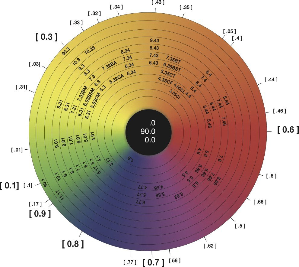 New Color Wheel Pigment Chart Simply Organic Beauty Ideas With Pictures