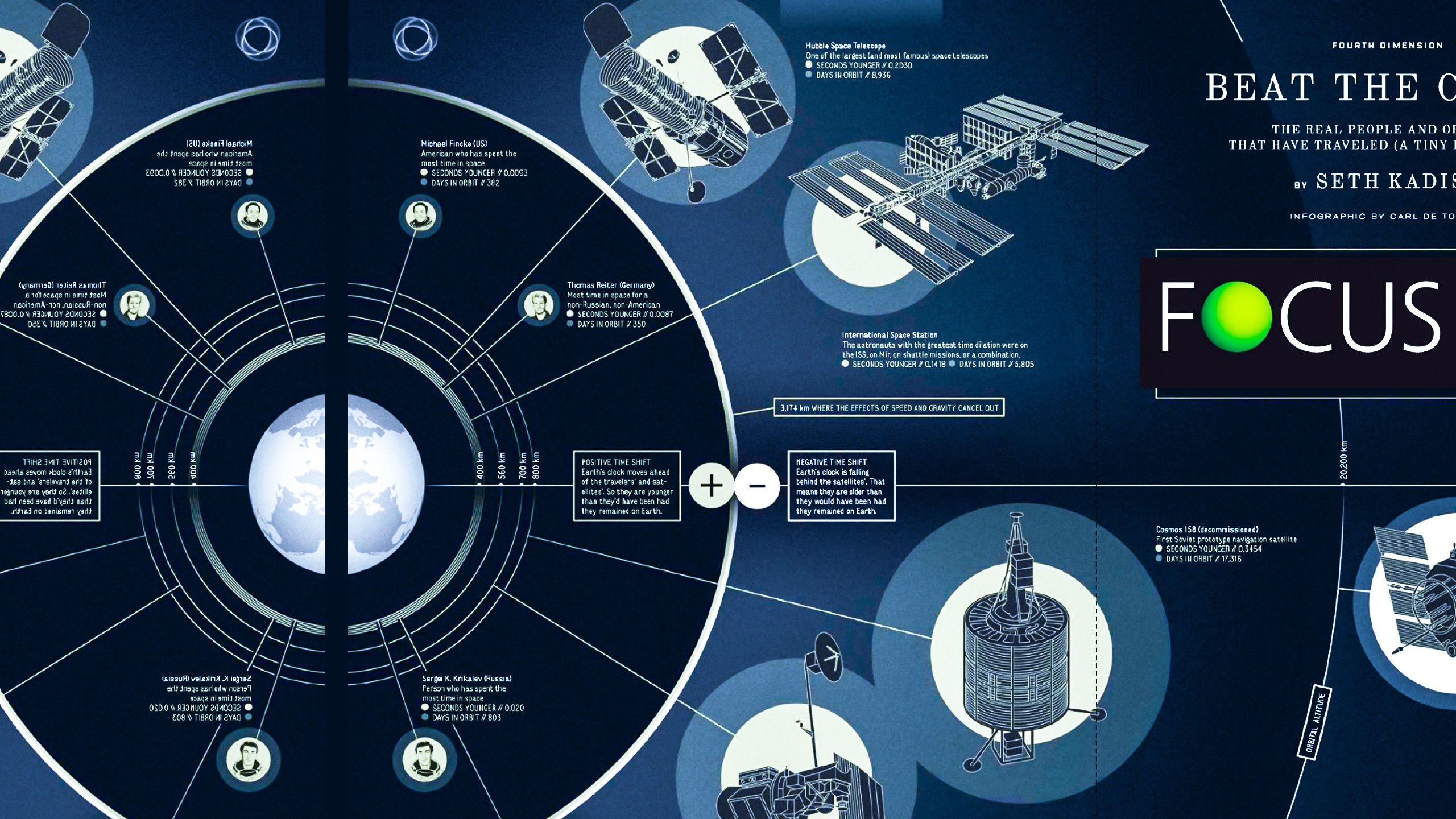 Car 5760x1080 Wallpaper Infographics Space Space Station Satellite Diagrams