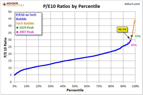 P/E10 Ratios by Percentile