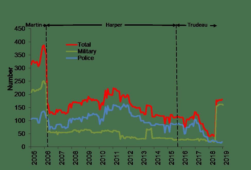 Canadians Pkg Graph 2005 2019 Jan UN Data 17Feb2019