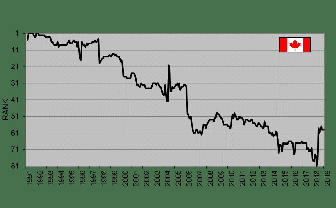 CdnPkgRank UN Data 1991 2019 17Feb2019
