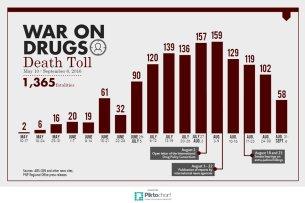 drug-kills-chart-090916