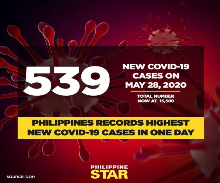 star-COVID19-cases1-may28