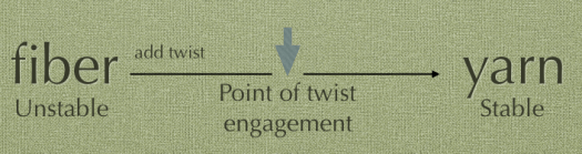 A description of the point of twist engagement