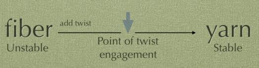 A description of the point of twist engagement