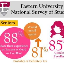 Eastern Promotes 2017 NSSE Survey