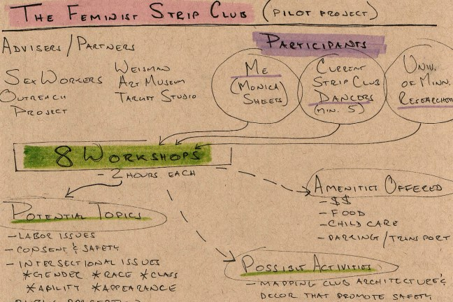 """A diagram that lays out project goals and outcomes. The heading reads """"Feminist Strip Club (Pilot Program)"""" and includes headings like """"Participants,"""" """"Possible Activities,"""" and """"Outcomes"""" taking place over eight, two-hour workshops."""