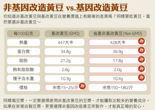 台灣源味本舖 台灣省產黃豆 非基因改造