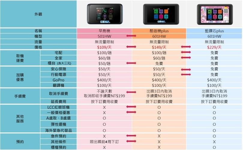 Wi-Ho新日本商品比較圖