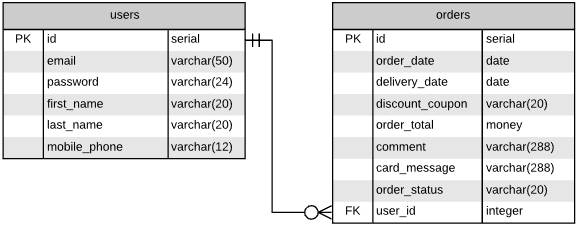 One-to-many relationship between users and orders represented in the diagram.